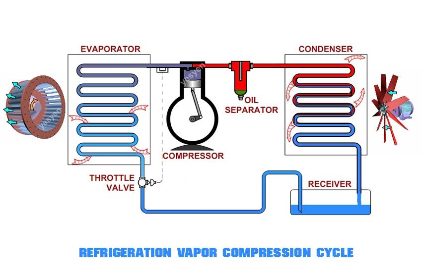 ระบบเครื่องทำความเย็นระบบอัดไอ (Vapor Compression System)